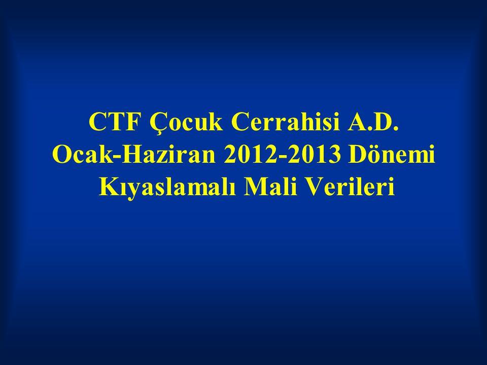 CTF Çocuk Cerrahisi A.D. Ocak-Haziran 2012-2013 Dönemi Kıyaslamalı Mali Verileri