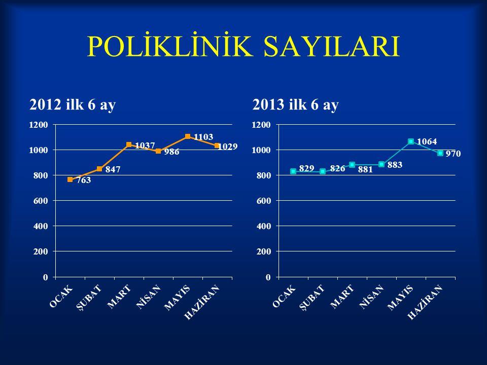 POLİKLİNİK SAYILARI 2012 ilk 6 ay2013 ilk 6 ay