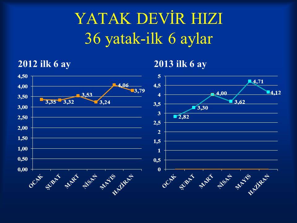 YATAK DEVİR HIZI 36 yatak-ilk 6 aylar 2012 ilk 6 ay2013 ilk 6 ay
