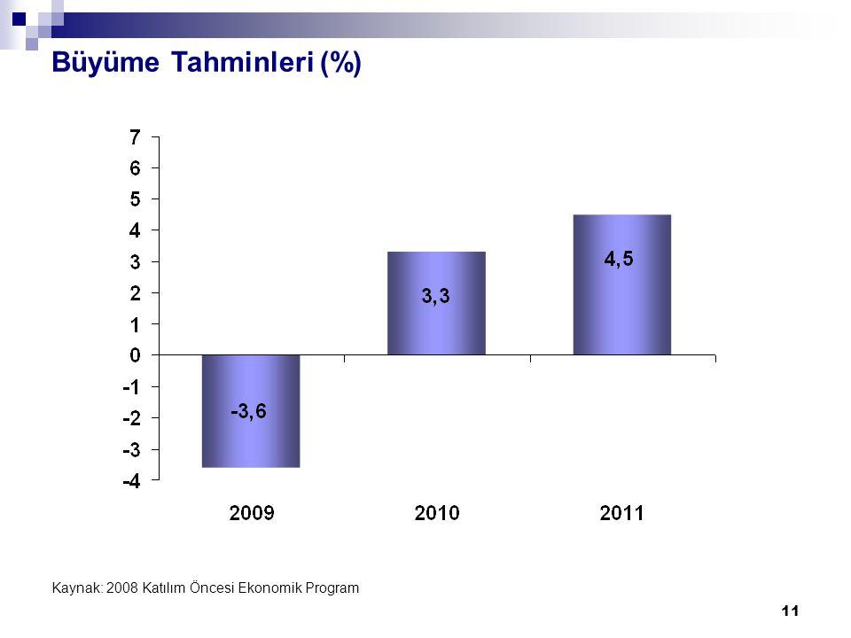 11 Büyüme Tahminleri (%) Kaynak: 2008 Katılım Öncesi Ekonomik Program
