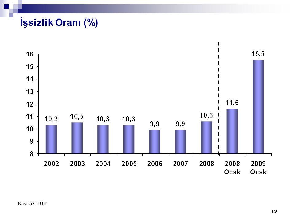 12 İşsizlik Oranı (%) Kaynak: TÜİK