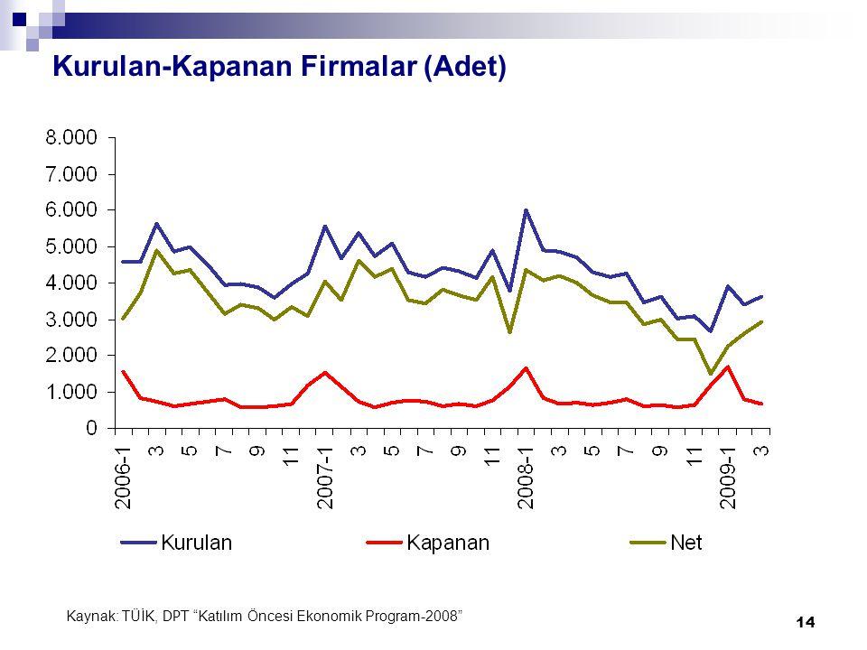 14 Kurulan-Kapanan Firmalar (Adet) Kaynak: TÜİK, DPT Katılım Öncesi Ekonomik Program-2008
