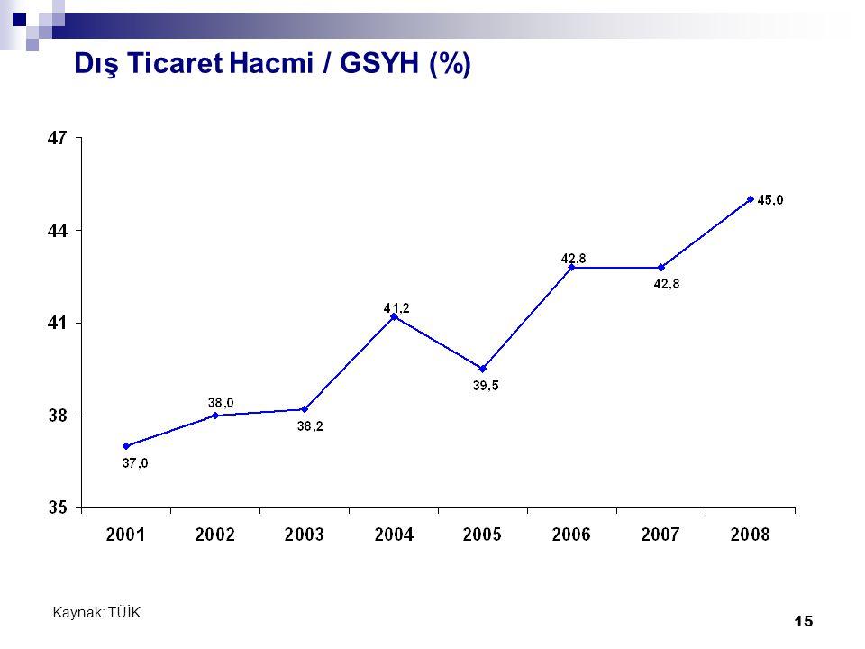 15 Dış Ticaret Hacmi / GSYH (%) Kaynak: TÜİK