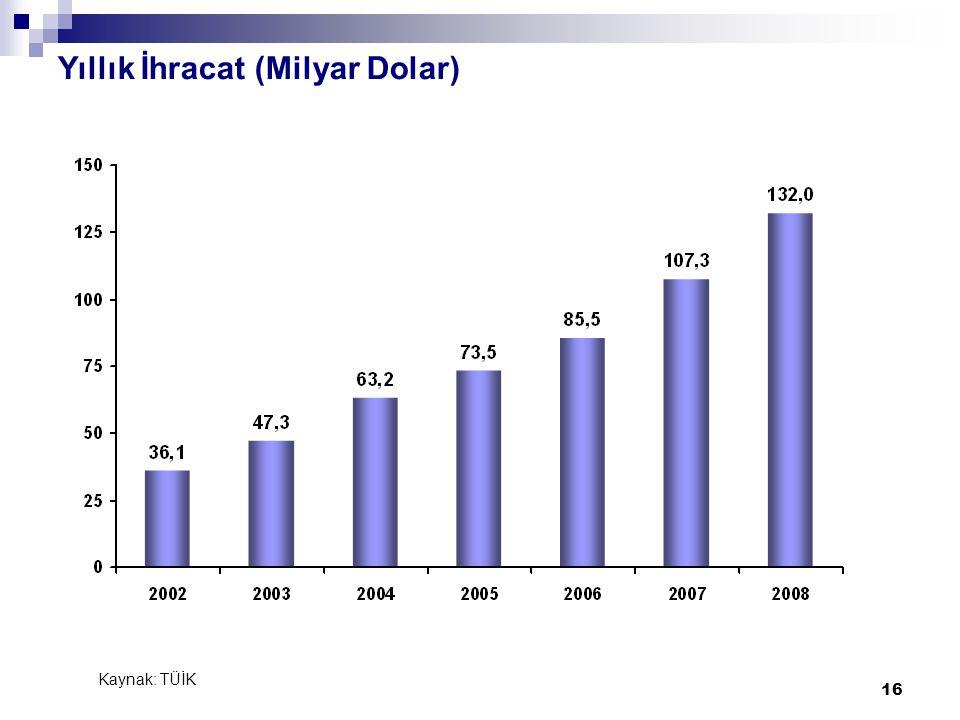 16 Yıllık İhracat (Milyar Dolar) Kaynak: TÜİK