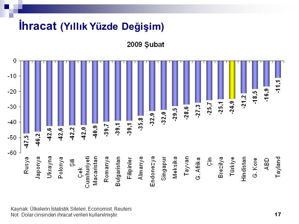 17 İhracat (Yıllık Yüzde Değişim) Kaynak: Ülkelerin İstatistik Siteleri, Economist, Reuters Not: Dolar cinsinden ihracat verileri kullanılmıştır.