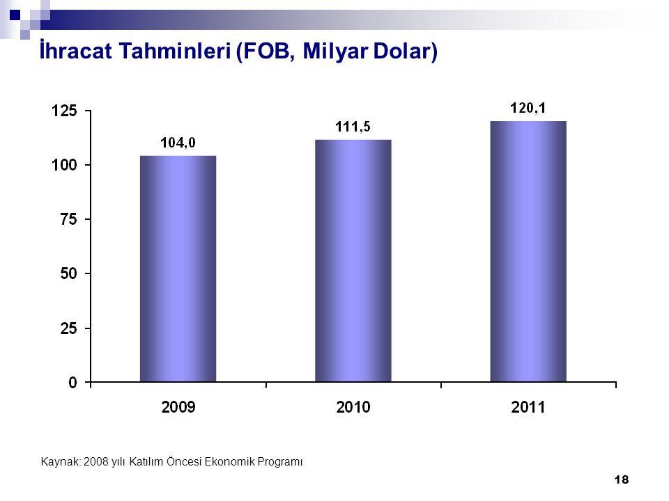 18 İhracat Tahminleri (FOB, Milyar Dolar) Kaynak: 2008 yılı Katılım Öncesi Ekonomik Programı