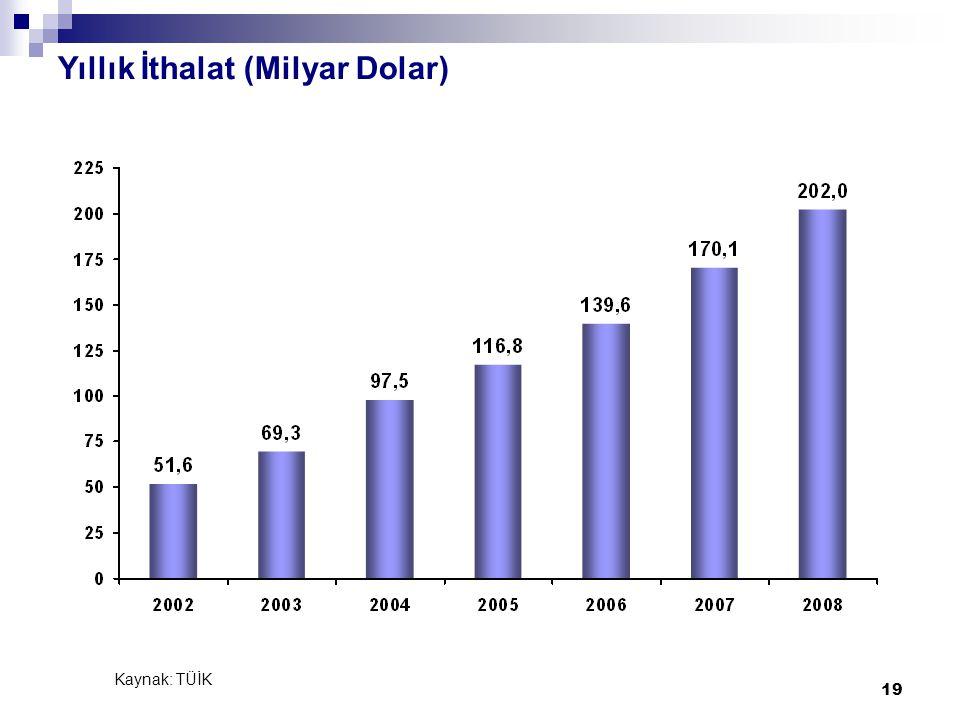 19 Yıllık İthalat (Milyar Dolar) Kaynak: TÜİK