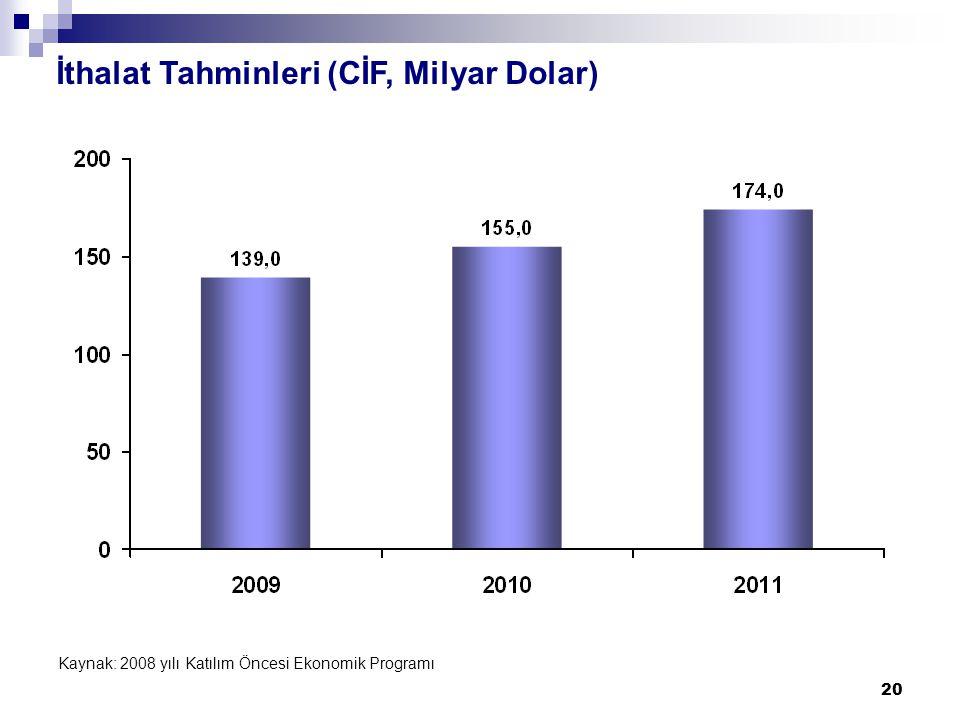 20 İthalat Tahminleri (CİF, Milyar Dolar) Kaynak: 2008 yılı Katılım Öncesi Ekonomik Programı