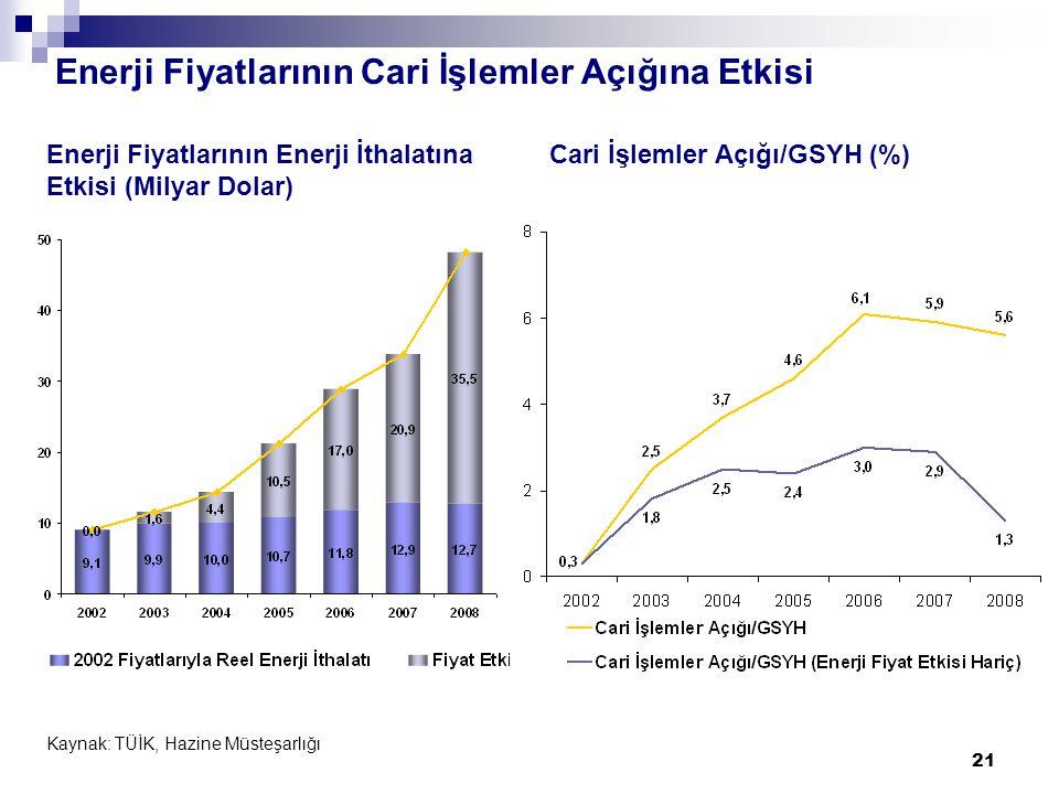 21 Enerji Fiyatlarının Enerji İthalatına Etkisi (Milyar Dolar) Kaynak: TÜİK, Hazine Müsteşarlığı Cari İşlemler Açığı/GSYH (%) Enerji Fiyatlarının Cari İşlemler Açığına Etkisi