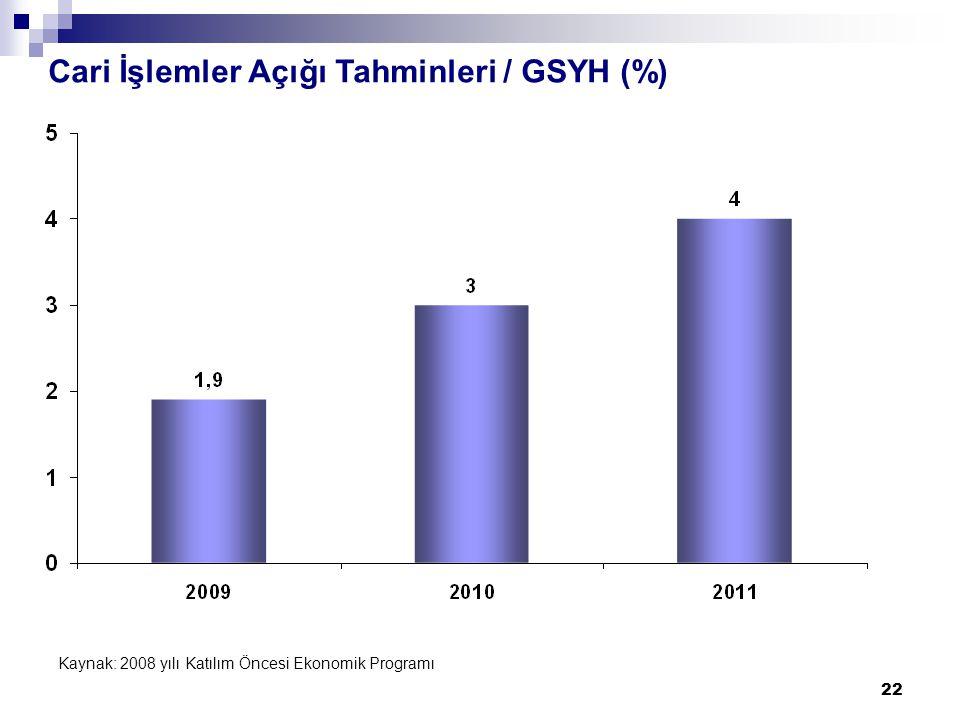 22 Cari İşlemler Açığı Tahminleri / GSYH (%) Kaynak: 2008 yılı Katılım Öncesi Ekonomik Programı