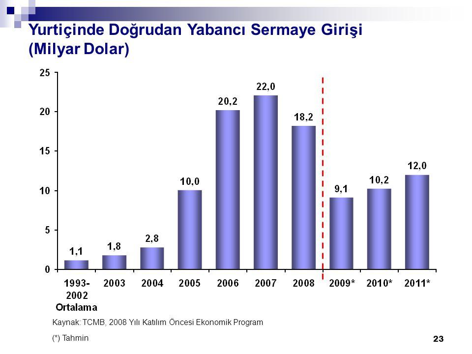 23 Yurtiçinde Doğrudan Yabancı Sermaye Girişi (Milyar Dolar) Kaynak: TCMB, 2008 Yılı Katılım Öncesi Ekonomik Program (*) Tahmin