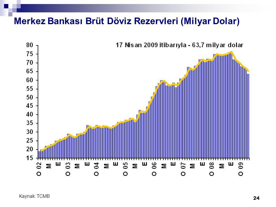 24 Merkez Bankası Brüt Döviz Rezervleri (Milyar Dolar) Kaynak: TCMB