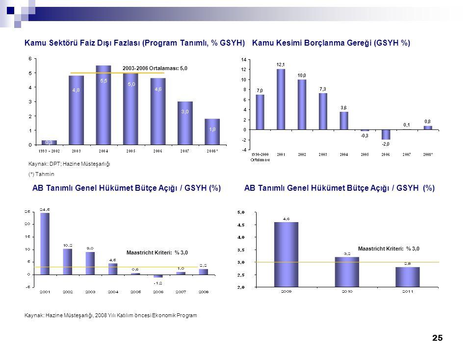 25 Kaynak: DPT; Hazine Müsteşarlığı (*) Tahmin AB Tanımlı Genel Hükümet Bütçe Açığı / GSYH (%) Kaynak: Hazine Müsteşarlığı, 2008 Yılı Katılım öncesi Ekonomik Program Maastricht Kriteri: % 3,0 2003-2006 Ortalaması: 5,0 Kamu Sektörü Faiz Dışı Fazlası (Program Tanımlı, % GSYH)Kamu Kesimi Borçlanma Gereği (GSYH %)