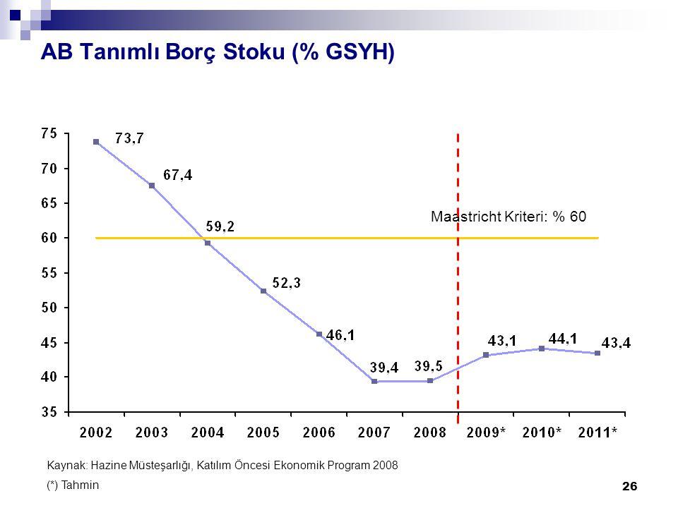 26 AB Tanımlı Borç Stoku (% GSYH) Maastricht Kriteri: % 60 Kaynak: Hazine Müsteşarlığı, Katılım Öncesi Ekonomik Program 2008 (*) Tahmin