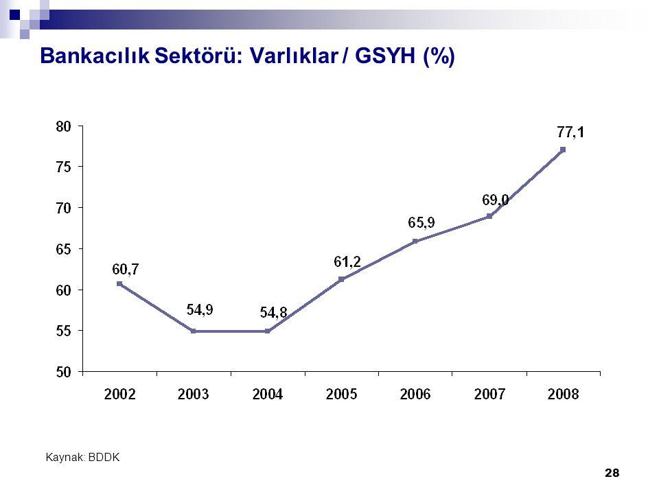28 Bankacılık Sektörü: Varlıklar / GSYH (%) Kaynak: BDDK