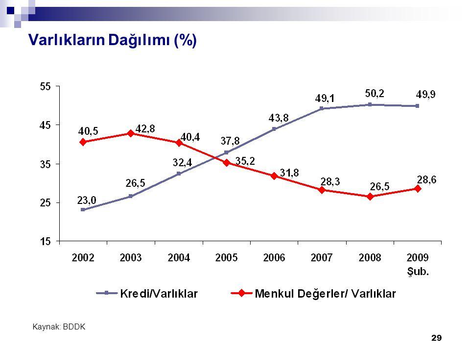 29 Varlıkların Dağılımı (%) Kaynak: BDDK