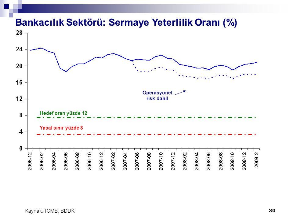 30 Bankacılık Sektörü: Sermaye Yeterlilik Oranı (%) Kaynak: TCMB, BDDK Hedef oran yüzde 12 Yasal sınır yüzde 8 Operasyonel risk dahil