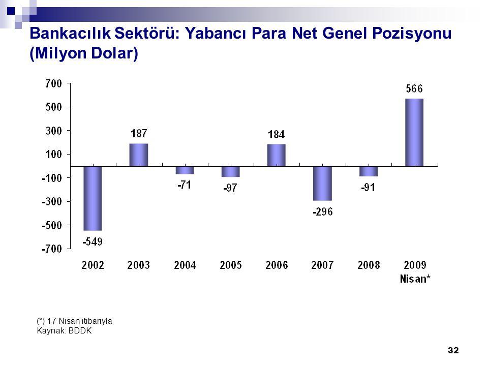 32 Bankacılık Sektörü: Yabancı Para Net Genel Pozisyonu (Milyon Dolar) (*) 17 Nisan itibarıyla Kaynak: BDDK