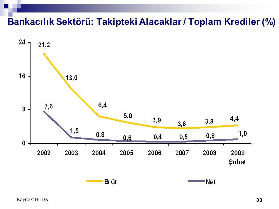 33 Bankacılık Sektörü: Takipteki Alacaklar / Toplam Krediler (%) Kaynak: BDDK