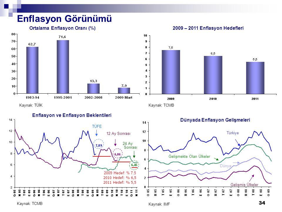 34 Enflasyon Görünümü Ortalama Enflasyon Oranı (%) Kaynak: TCMB 2009 – 2011 Enflasyon Hedefleri TÜFE 12 Ay Sonrası 24 Ay Sonrası Enflasyon ve Enflasyon Beklentileri 2009 Hedef: % 7,5 2010 Hedef: % 6,5 2011 Hedef: % 5,5 Dünyada Enflasyon Gelişmeleri Gelişmiş Ülkeler Dünya Gelişmekte Olan Ülkeler Türkiye Kaynak: TÜİKKaynak: TCMB Kaynak: IMF