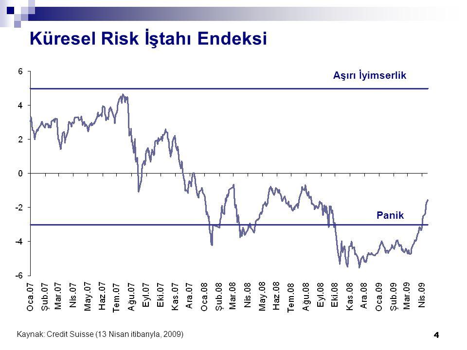 4 Küresel Risk İştahı Endeksi Kaynak: Credit Suisse (13 Nisan itibarıyla, 2009) 4 Panik Aşırı İyimserlik