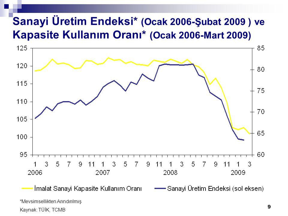 9 Sanayi Üretim Endeksi* (Ocak 2006-Şubat 2009 ) ve Kapasite Kullanım Oranı* (Ocak 2006-Mart 2009) *Mevsimsellikten Arındırılmış Kaynak: TÜİK, TCMB