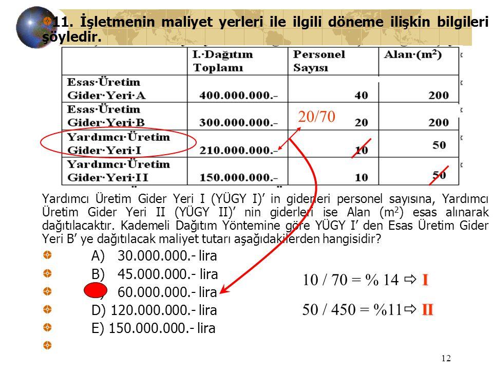 12 11. İşletmenin maliyet yerleri ile ilgili döneme ilişkin bilgileri şöyledir. Yardımcı Üretim Gider Yeri I (YÜGY I)' in giderleri personel sayısına,