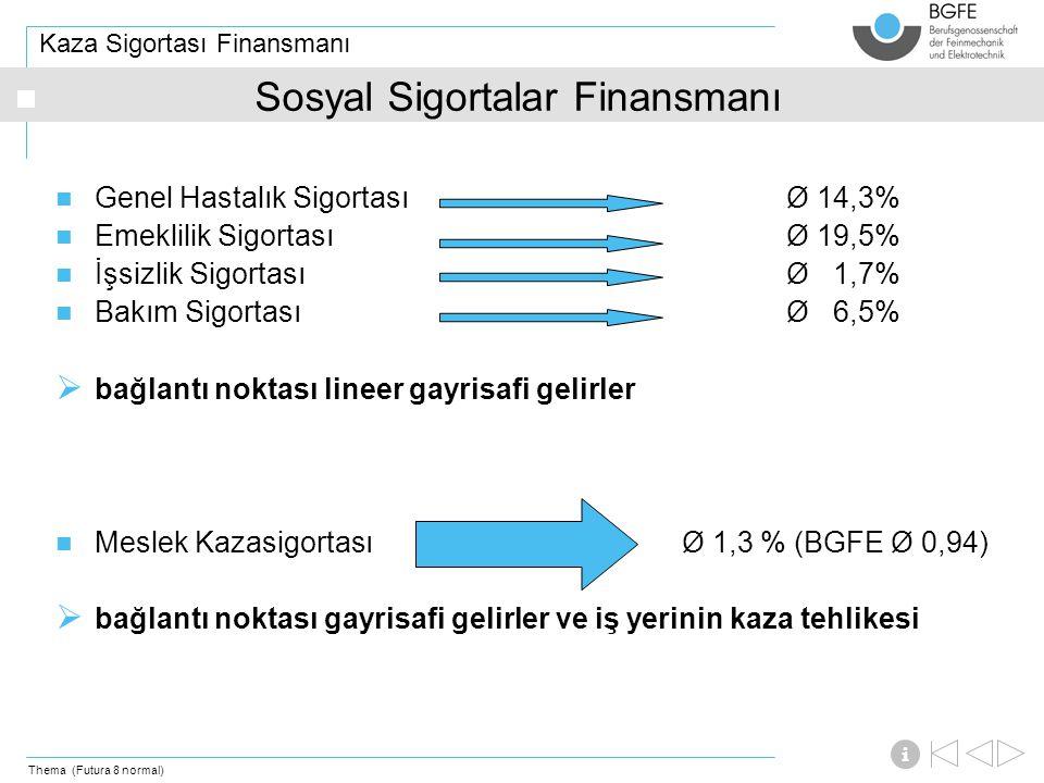 Thema (Futura 8 normal) i Kaza Sigortası Finansmanı Genel Hastalık Sigortası Ø 14,3% Emeklilik Sigortası Ø 19,5% İşsizlik Sigortası Ø 1,7% Bakım Sigortası Ø 6,5%  bağlantı noktası lineer gayrisafi gelirler Meslek KazasigortasıØ 1,3 % (BGFE Ø 0,94)  bağlantı noktası gayrisafi gelirler ve iş yerinin kaza tehlikesi Sosyal Sigortalar Finansmanı