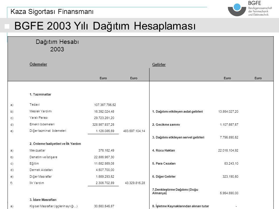 Thema (Futura 8 normal) i Kaza Sigortası Finansmanı BGFE 2003 Yılı Dağıtım Hesaplaması Dağıtım Hesabı 2003 Ödemeler Gelirler Euro 1.
