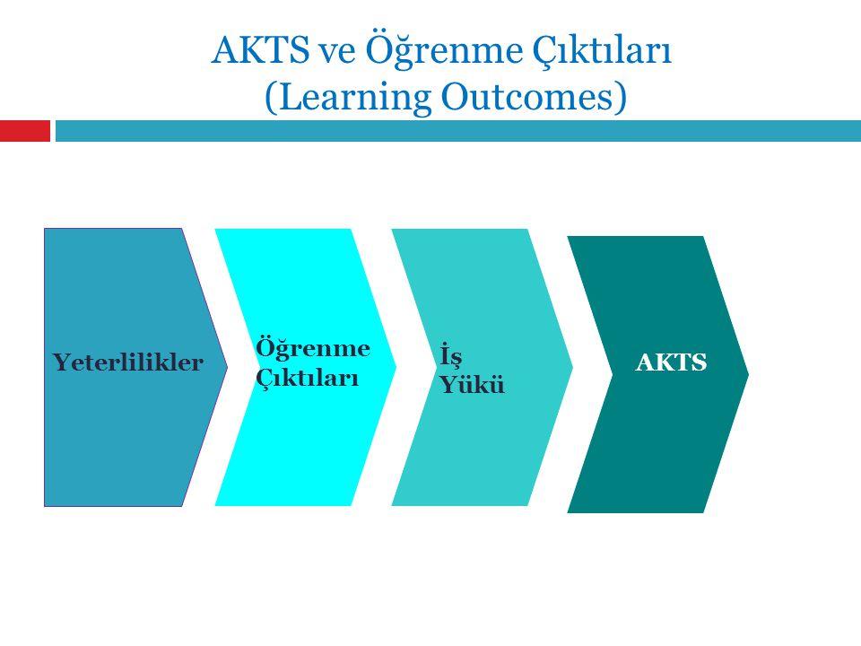 Yeterlilikler Öğrenme Çıktıları İş Yükü AKTS AKTS ve Öğrenme Çıktıları (Learning Outcomes)