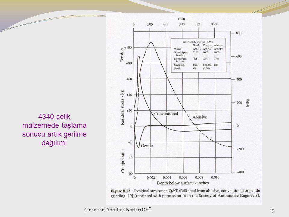 Çınar Yeni Yorulma Notları DEÜ19 4340 çelik malzemede taşlama sonucu artık gerilme dağılımı