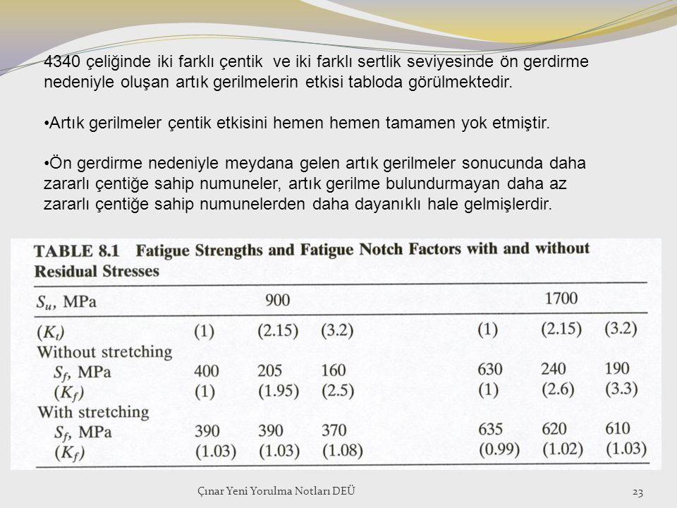 Çınar Yeni Yorulma Notları DEÜ23 4340 çeliğinde iki farklı çentik ve iki farklı sertlik seviyesinde ön gerdirme nedeniyle oluşan artık gerilmelerin et