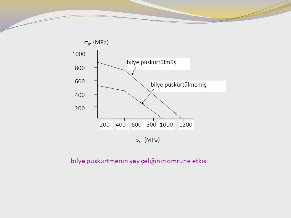 bilye püskürtmenin yay çeliğinin ömrüne etkisi 20040060080012001000 200 400 600 800 1000  m (MPa) bilye püskürtülmüş bilye püskürtülmemiş