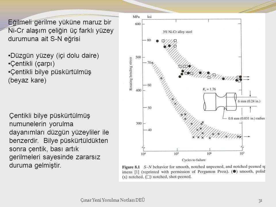 Çınar Yeni Yorulma Notları DEÜ31 Eğilmeli gerilme yüküne maruz bir Ni-Cr alaşım çeliğin üç farklı yüzey durumuna ait S-N eğrisi Düzgün yüzey (içi dolu