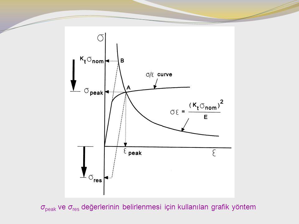 σ peak ve σ res değerlerinin belirlenmesi için kullanılan grafik yöntem