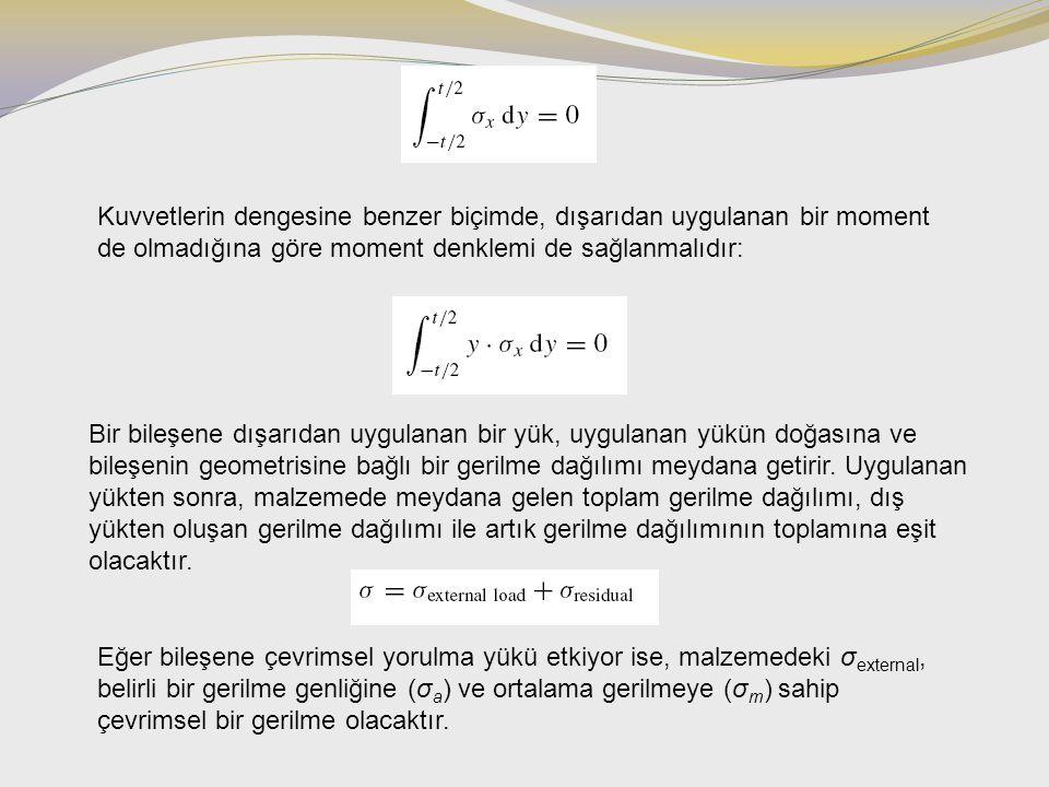Kuvvetlerin dengesine benzer biçimde, dışarıdan uygulanan bir moment de olmadığına göre moment denklemi de sağlanmalıdır: Bir bileşene dışarıdan uygul
