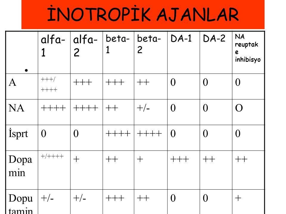 İNOTROPİK AJANLAR alfa- 1 alfa- 2 beta- 1 beta- 2 DA-1DA-2 NA reuptak e inhibisyo A +++/ ++++ +++ ++000 NA++++ +++/-00O İsprt00++++ 000 Dopa min +/+++