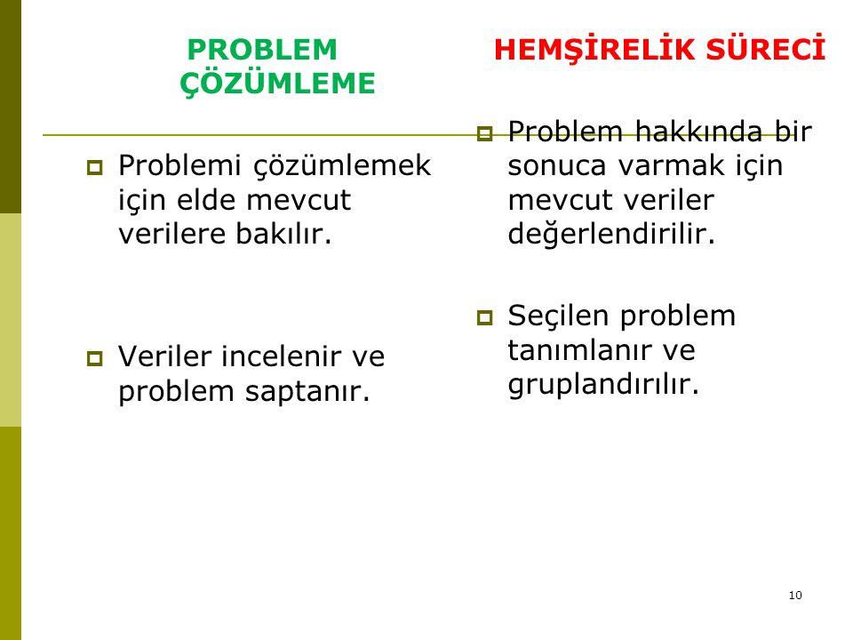 10 PROBLEM ÇÖZÜMLEME  Problemi çözümlemek için elde mevcut verilere bakılır.  Veriler incelenir ve problem saptanır. HEMŞİRELİK SÜRECİ  Problem hak