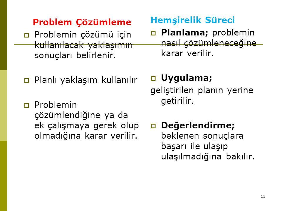 11 Problem Çözümleme  Problemin çözümü için kullanılacak yaklaşımın sonuçları belirlenir.  Planlı yaklaşım kullanılır  Problemin çözümlendiğine ya