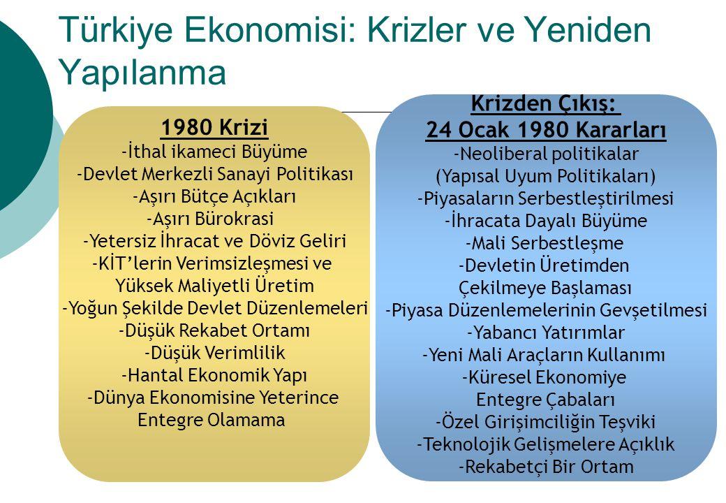 Türkiye Ekonomisi: Krizler ve Yeniden Yapılanma 1980 Krizi -İthal ikameci Büyüme -Devlet Merkezli Sanayi Politikası -Aşırı Bütçe Açıkları -Aşırı Bürok