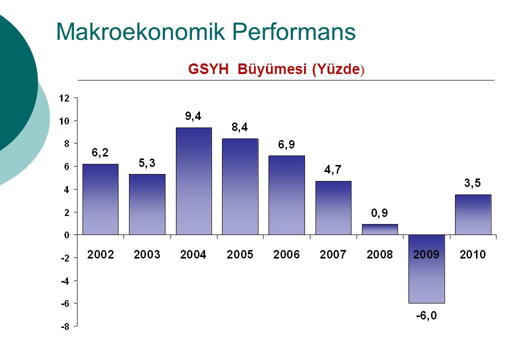 Makroekonomik Performans GSYH Büyümesi (Yüzde )