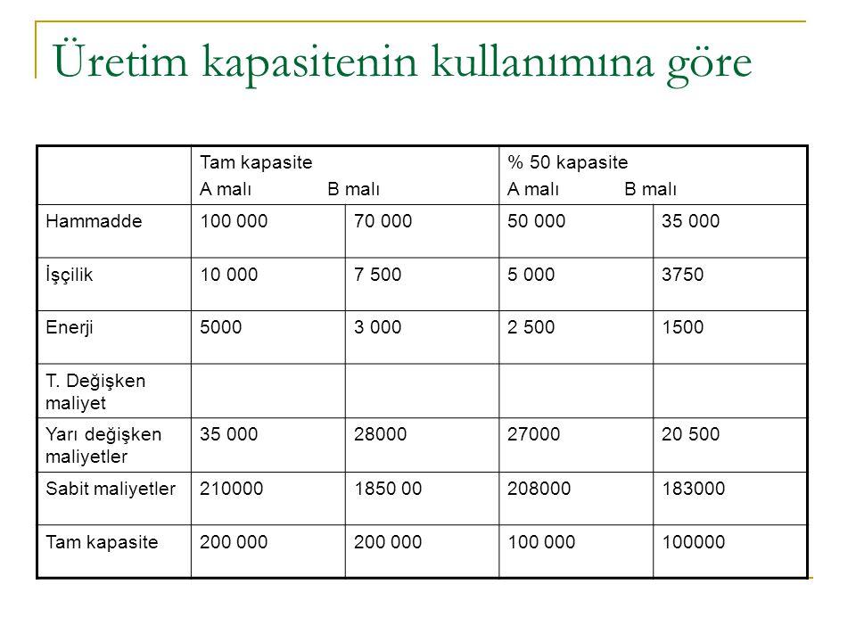 Üretim kapasitenin kullanımına göre Tam kapasite A malı B malı % 50 kapasite A malı B malı Hammadde100 00070 00050 00035 000 İşçilik10 0007 5005 00037