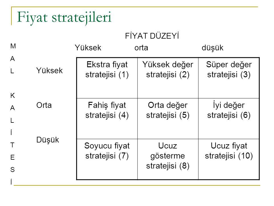Fiyat stratejileri FİYAT DÜZEYİ Yüksek orta düşük Yüksek Orta Düşük Ekstra fiyat stratejisi (1) Yüksek değer stratejisi (2) Süper değer stratejisi (3)