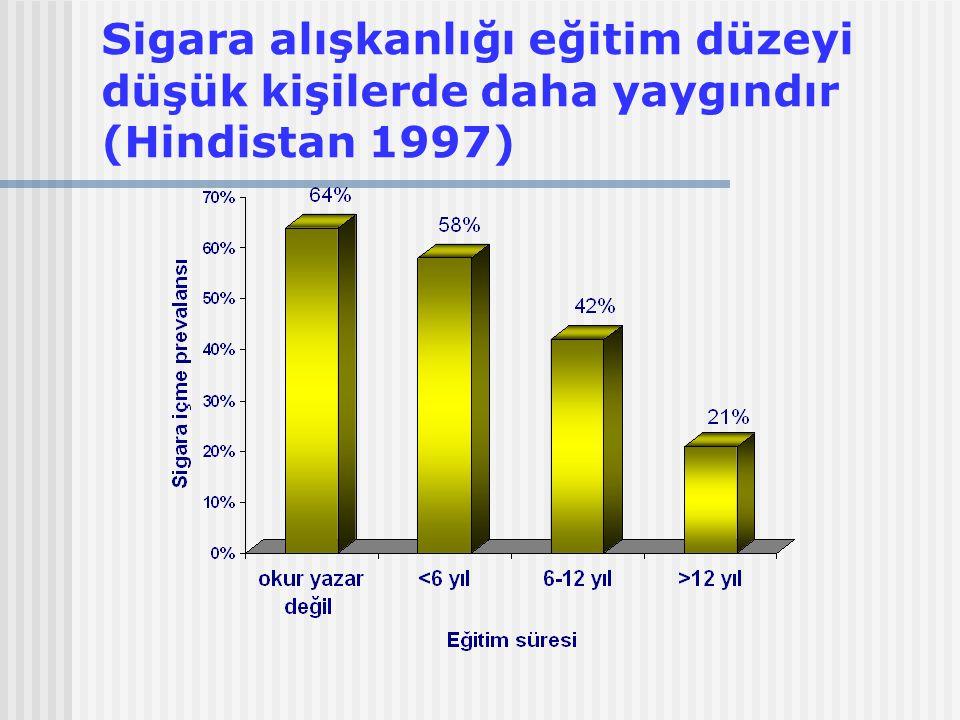 Sigara alışkanlığı eğitim düzeyi düşük kişilerde daha yaygındır (Hindistan 1997)
