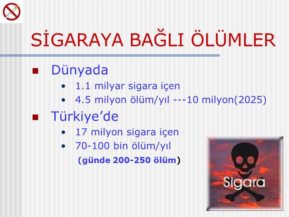 SİGARAYA BAĞLI ÖLÜMLER Dünyada 1.1 milyar sigara içen 4.5 milyon ölüm/yıl ---10 milyon(2025) Türkiye'de 17 milyon sigara içen 70-100 bin ölüm/yıl (günde 200-250 ölüm)