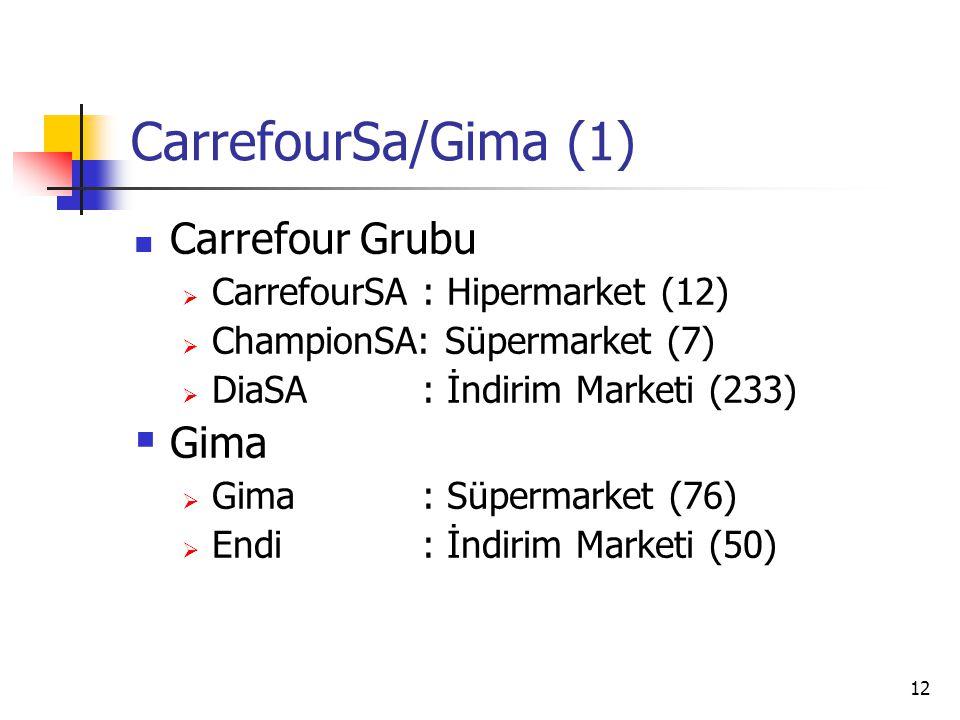 12 CarrefourSa/Gima (1) Carrefour Grubu  CarrefourSA: Hipermarket (12)  ChampionSA: Süpermarket (7)  DiaSA: İndirim Marketi (233)  Gima  Gima: Sü