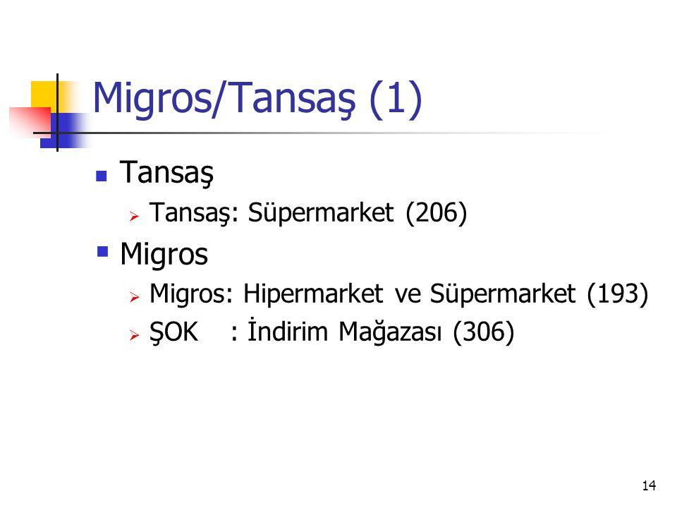 14 Migros/Tansaş (1) Tansaş  Tansaş: Süpermarket (206)  Migros  Migros: Hipermarket ve Süpermarket (193)  ŞOK: İndirim Mağazası (306)