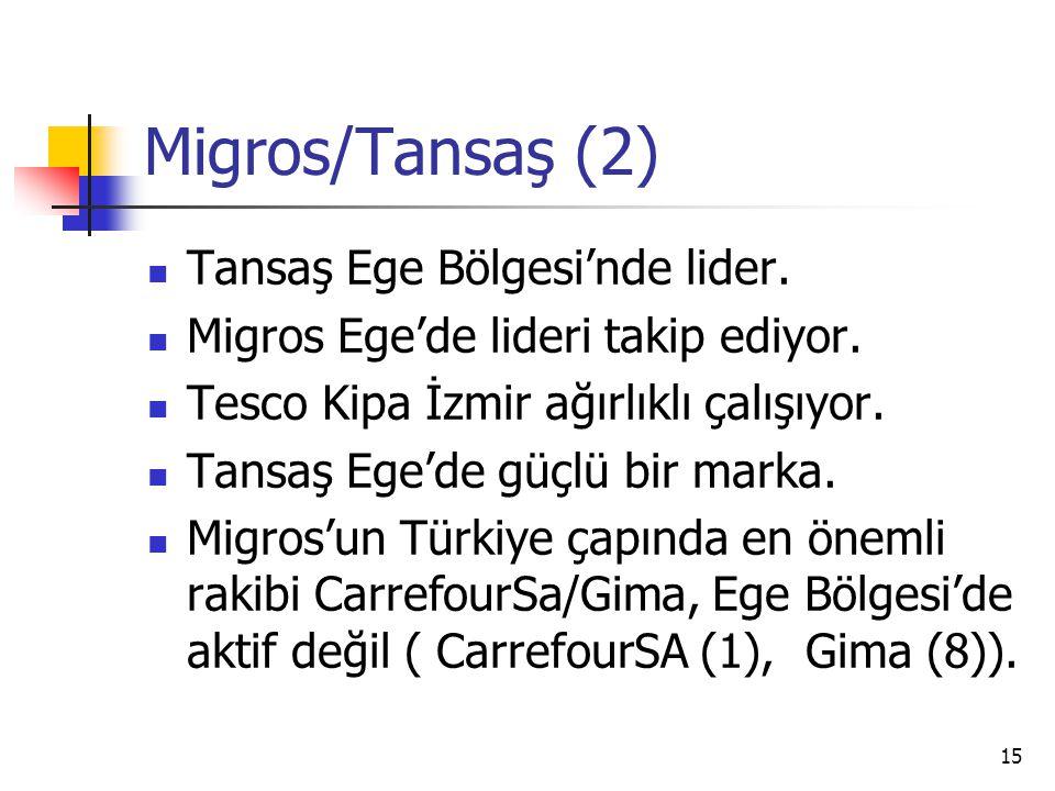 15 Migros/Tansaş (2) Tansaş Ege Bölgesi'nde lider. Migros Ege'de lideri takip ediyor. Tesco Kipa İzmir ağırlıklı çalışıyor. Tansaş Ege'de güçlü bir ma