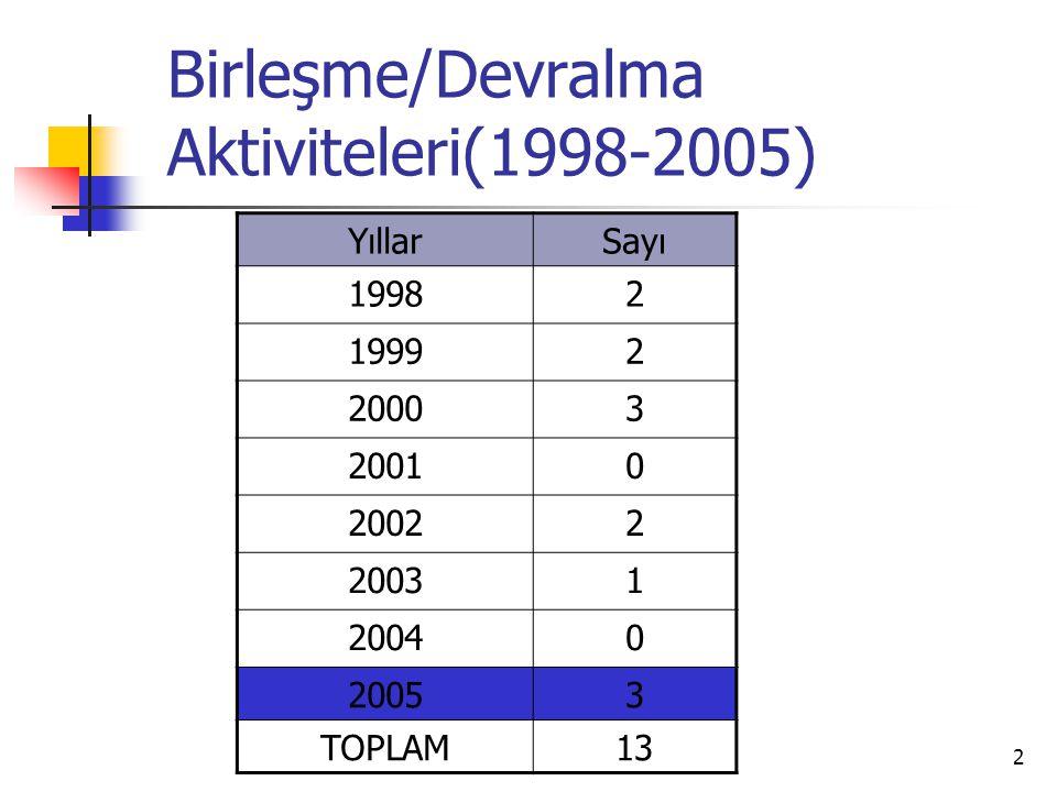 2 Birleşme/Devralma Aktiviteleri(1998-2005) YıllarSayı 19982 19992 20003 20010 20022 20031 20040 20053 TOPLAM13
