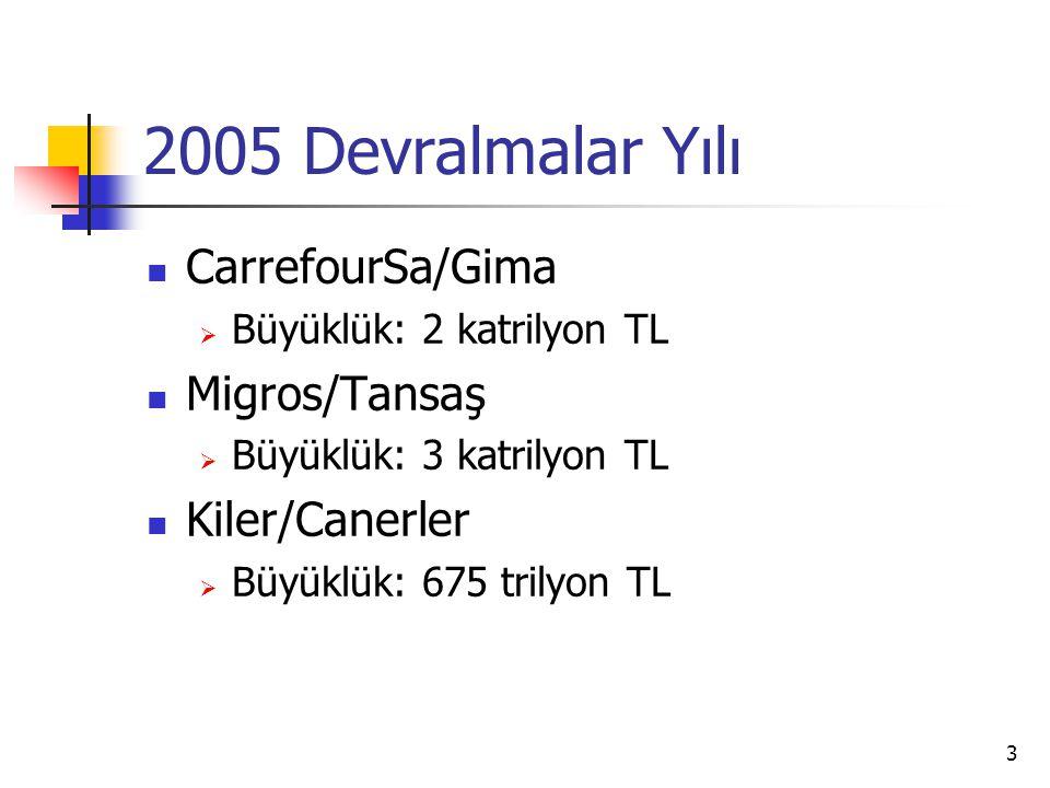 3 2005 Devralmalar Yılı CarrefourSa/Gima  Büyüklük: 2 katrilyon TL Migros/Tansaş  Büyüklük: 3 katrilyon TL Kiler/Canerler  Büyüklük: 675 trilyon TL
